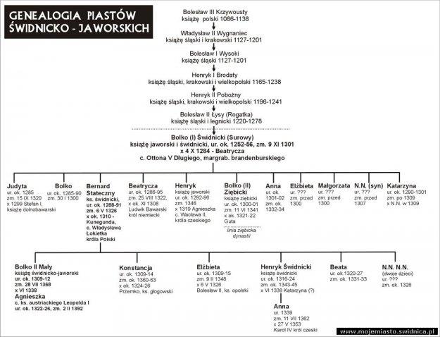genealogia_piastow_swidnicko_jaworskich_001